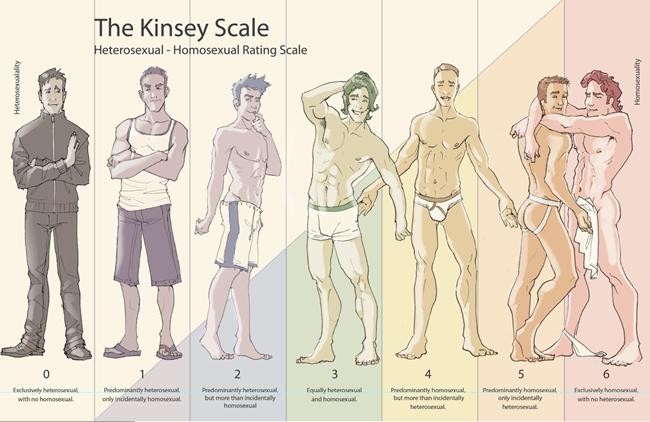scala kinsey